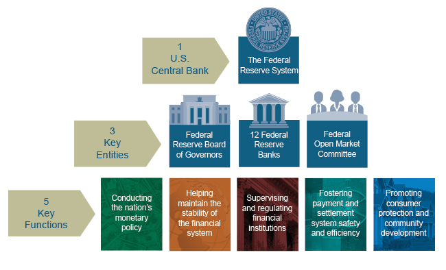 Federal Reserve System Structure Federal Reserve Board ...
