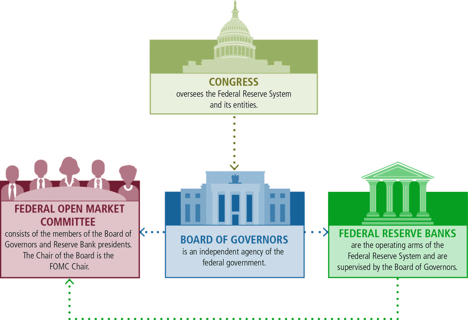 the fed structure of the federal reserve system congress graphic positioned above the three key federal reserve entities graphics congress oversees