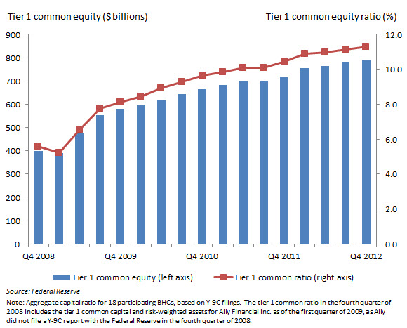 Figure 1: Aggregate tier 1 common equity ratio for 18 BHCs that participated in CCAR between 2008 and 2012