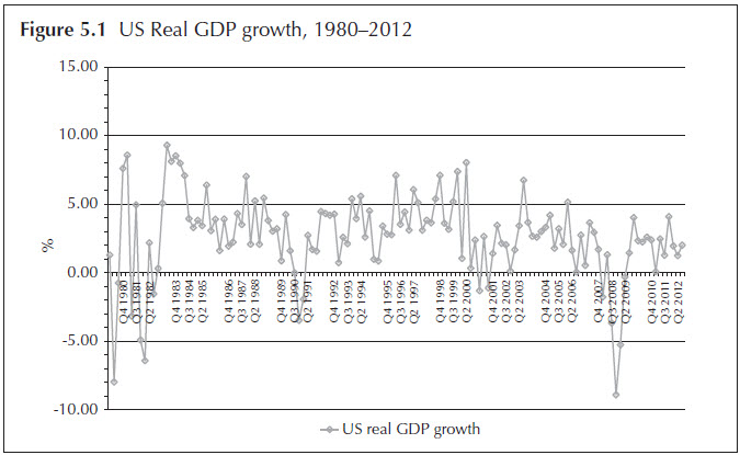 Figure 5.1 US Real GDP growth, 1980–2012