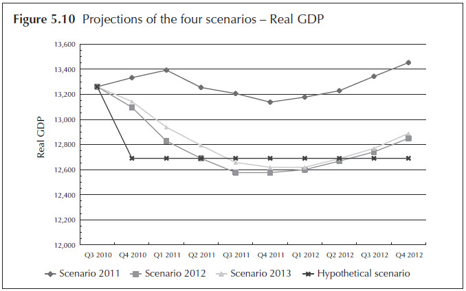 Figure 5.10. Projections of the four scenarios - Real GDP. Line chart. Data for the four stress testing scenarios (Scenario 2011, Scenario 2012, Scenario 2013, and Hypothetical Scenario) are displayed quarterly from 2010:Q3 to 2012:Q4. The data for the figure is available in 'Table 5.2 The macroeconomic variables with nine quarters of projections on the four scenarios.'