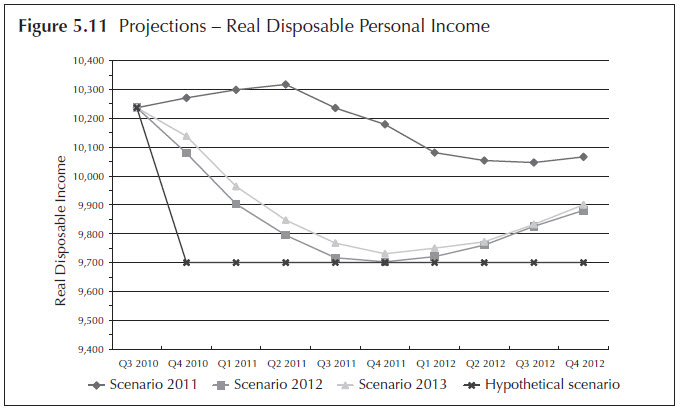 Figure 5.11. Projections - Real Disposable Personal Income. Line chart. Data for the four stress testing scenarios (Scenario 2011, Scenario 2012, Scenario 2013, and Hypothetical Scenario) are displayed quarterly from 2010:Q3 to 2012:Q4. The data for the figure is available in 'Table 5.2 The macroeconomic variables with nine quarters of projections on the four scenarios.'