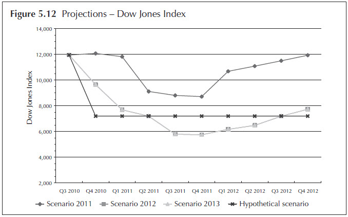 Figure 5.12. Projections - Dow Jones Index. Line chart. Data for the four stress testing scenarios (Scenario 2011, Scenario 2012, Scenario 2013, and Hypothetical Scenario) are displayed quarterly from 2010:Q3 to 2012:Q4. The data for the figure is available in 'Table 5.2 The macroeconomic variables with nine quarters of projections on the four scenarios.'