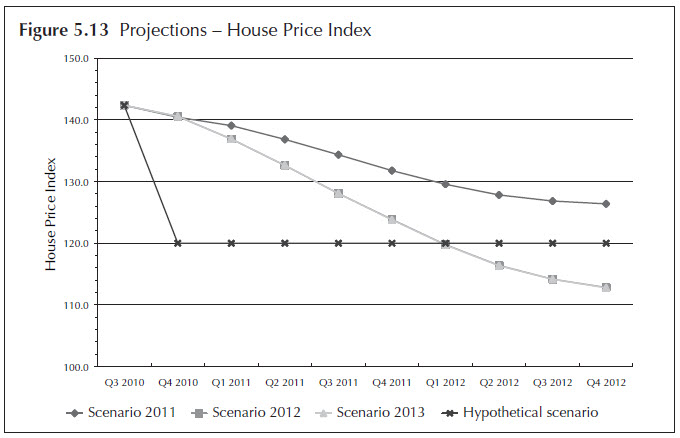 Figure 5.13. Projections - House Price Index. Line chart. Data for the four stress testing scenarios (Scenario 2011, Scenario 2012, Scenario 2013, and Hypothetical Scenario) are displayed quarterly from 2010:Q3 to 2012:Q4. The data for the figure is available in 'Table 5.2 The macroeconomic variables with nine quarters of projections on the four scenarios.'