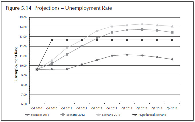 Figure 5.14. Projections - Unemployment Rate. Line chart. Data for the four stress testing scenarios (Scenario 2011, Scenario 2012, Scenario 2013, and Hypothetical Scenario) are displayed quarterly from 2010:Q3 to 2012:Q4. The data for the figure is available in 'Table 5.2 The macroeconomic variables with nine quarters of projections on the four scenarios.'