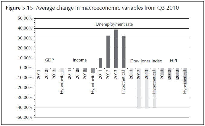 Figure 5.15. Average change in macroeconomic variables from Q3 2010. Bar chart. Data for the average change in the four stress testing scenarios (Scenario 2011, Scenario 2012, Scenario 2013, and Hypothetical Scenario) are displayed for all five projections categories: GDP, Income, Unemployment rate, Dow Jones Index, and House Price Index. The data for the figure is available in 'Table 5.2 The macroeconomic variables with nine quarters of projections on the four scenarios.'