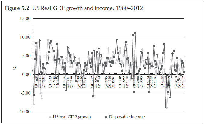 Figure 5.2 US Real GDP growth and income, 1980–2012