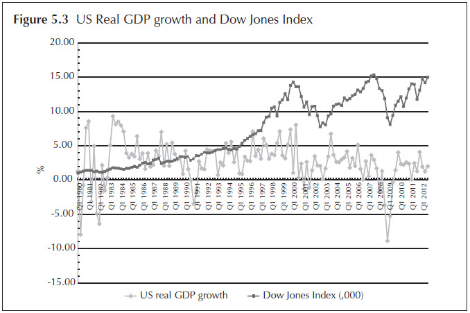 Figure 5.3 US Real GDP growth and Dow Jones Index