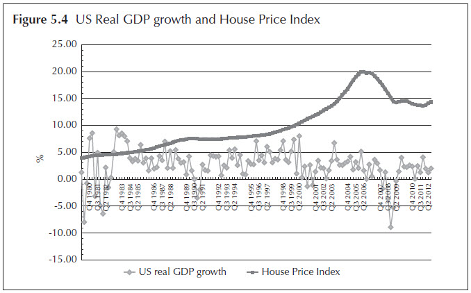 Figure 5.4 US Real GDP growth and House Price Index