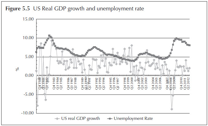 Figure 5.5 US Real GDP growth and unemployment rate