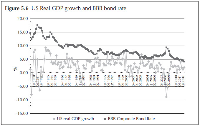 Figure 5.6 US Real GDP growth and BBB bond rate