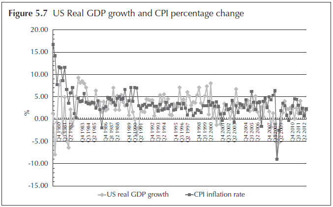 Figure 5.7 US Real GDP growth and CPI percentage change