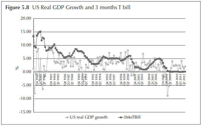 Figure 5.8 US Real GDP Growth and 3 months T bill