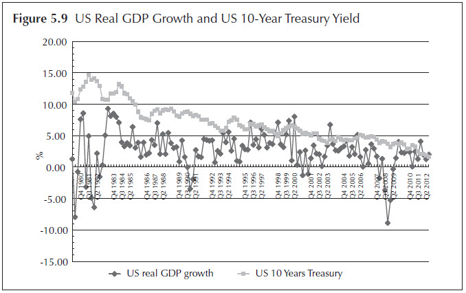 Figure 5.9 US Real GDP Growth and US 10-Year Treasury Yield