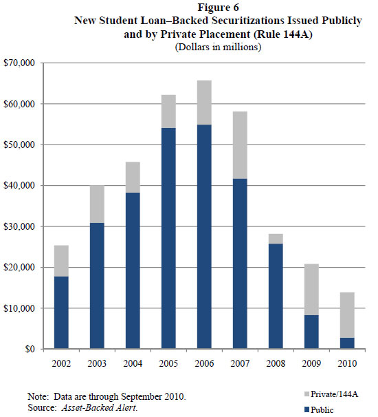 Self liquidating arbitrage loans for college
