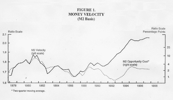Chart of Figure 1: Money velocity (M2 basis)