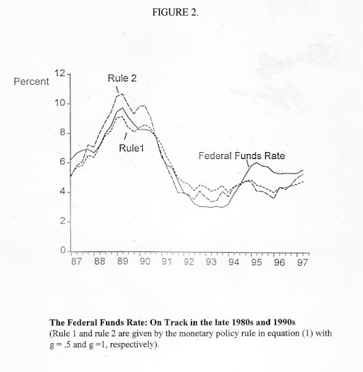 Chart of Fugure 2: The Federal Funds Rate: On Track in the late 1980s and 1990s