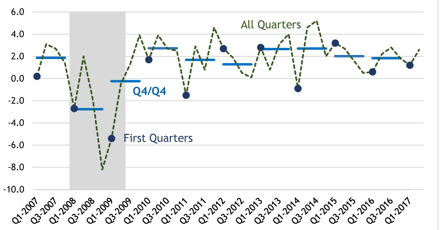 Figure 1: Growth Often Slower in First Quarter than Year As a Whole. See accessible version link for data.