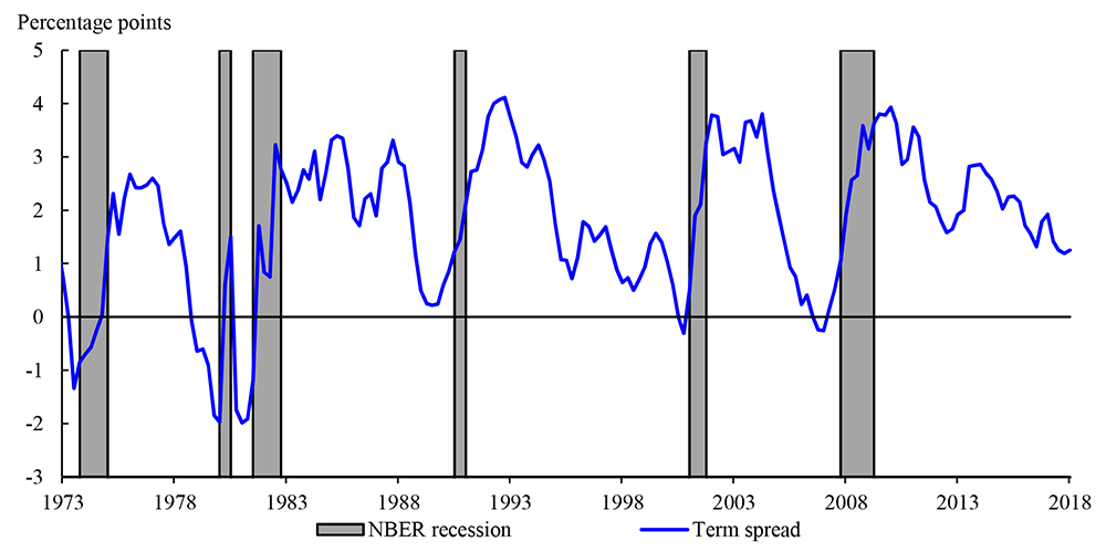 Figure 2. Ten-Year Minus Three-Month Term Spread and NBER-Dated Recessions. See accessible link for data description.
