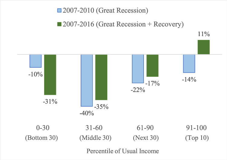 Figure 1. Percent changes in real mean wealth since the onset of the Great Recession. See accessible link for data description.