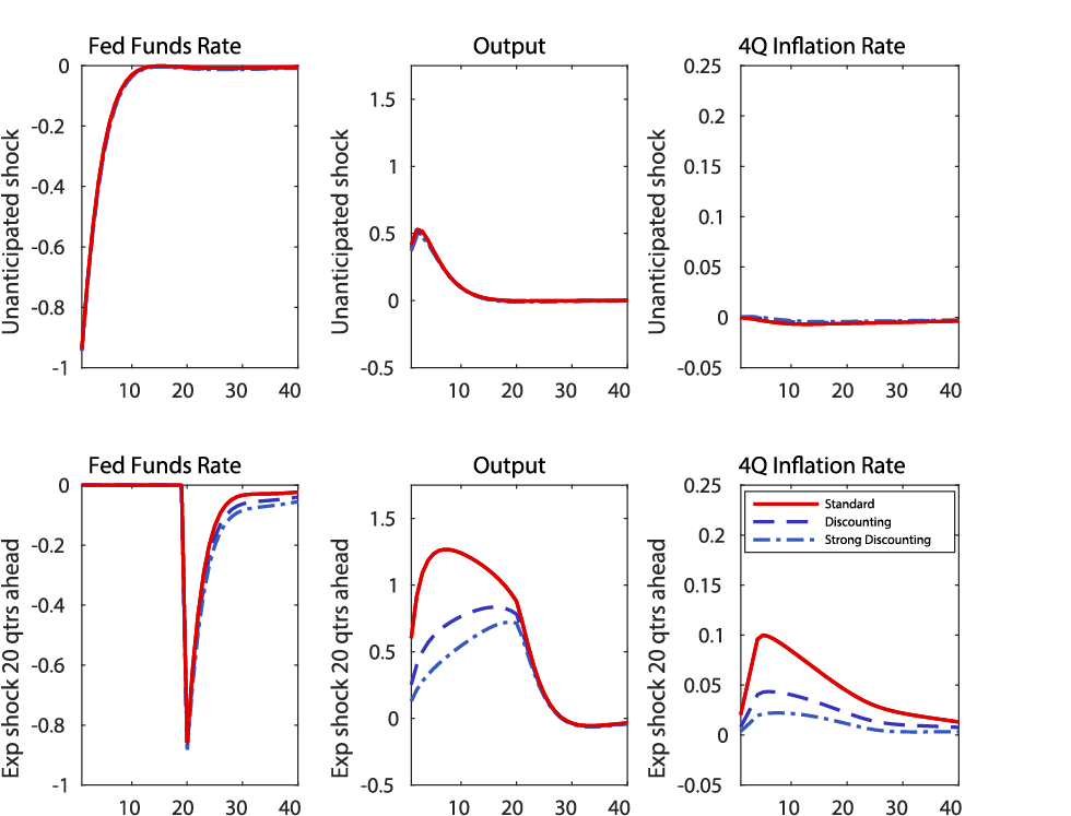 The Fed - Optimal Monetary Policy in a DSGE Model with Attenuated
