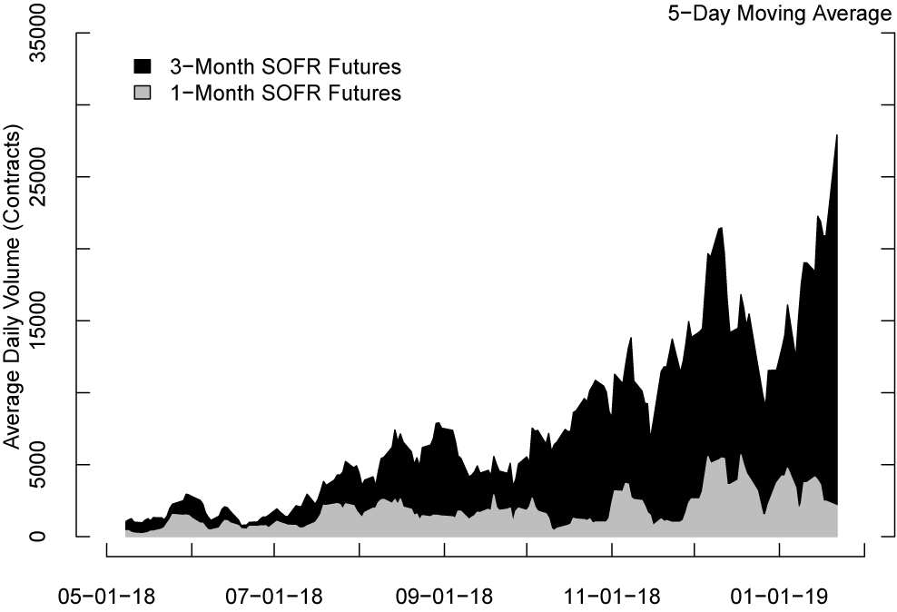 Figure 1. Average daily trading volume in CME SOFR futures contracts. See accessible link for data description.