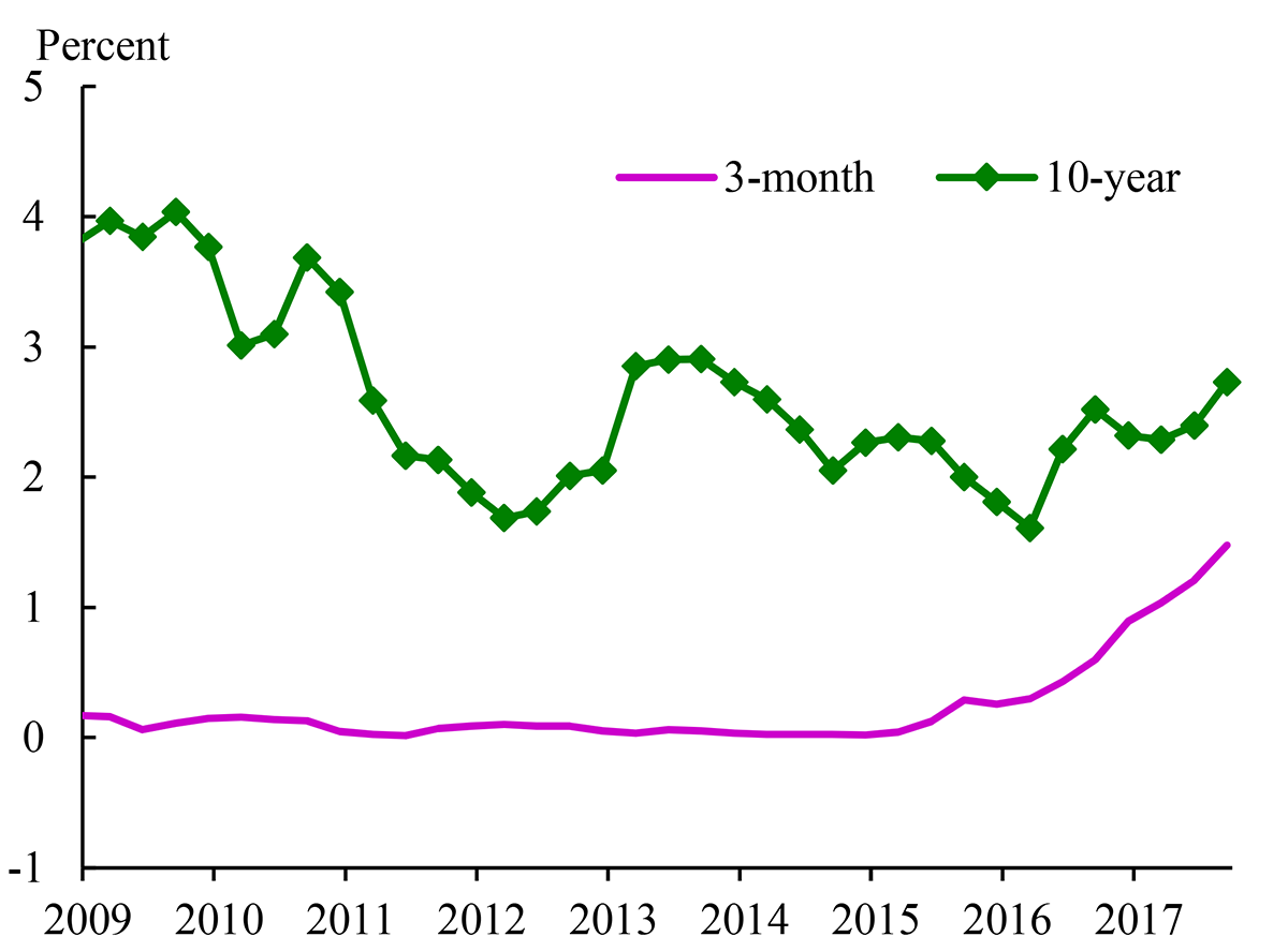 Figure 1. Three-Month and Ten-Year Treasury Yields since 2009Q2. See accessible link for data description.
