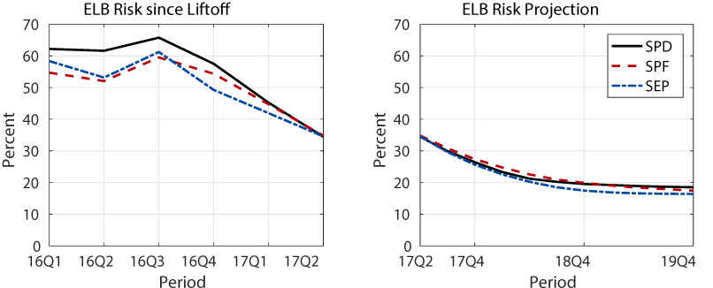 Figure 2: ELB Risk: Past and Future. See accessible link for data description