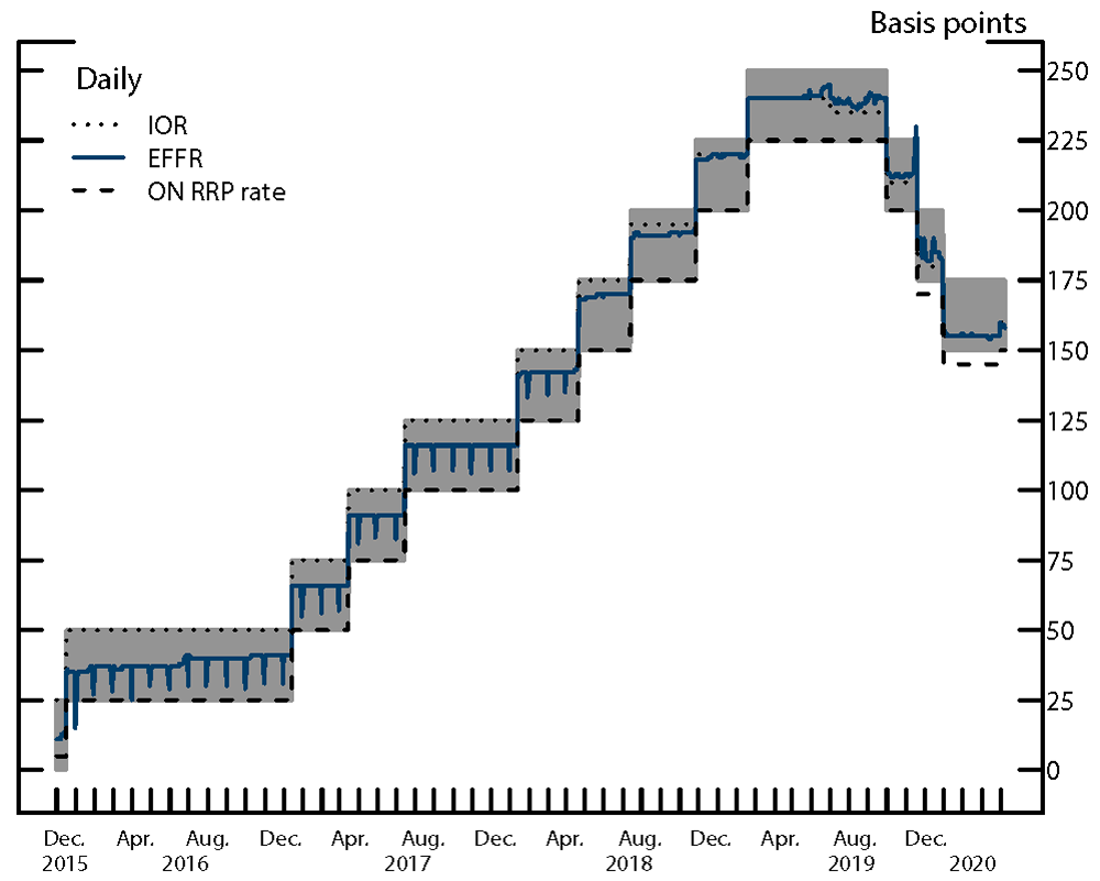Figure 2. FOMC's Target range, Fed's Administered Rates, and the Federal Funds Rate. See accessible link for data.