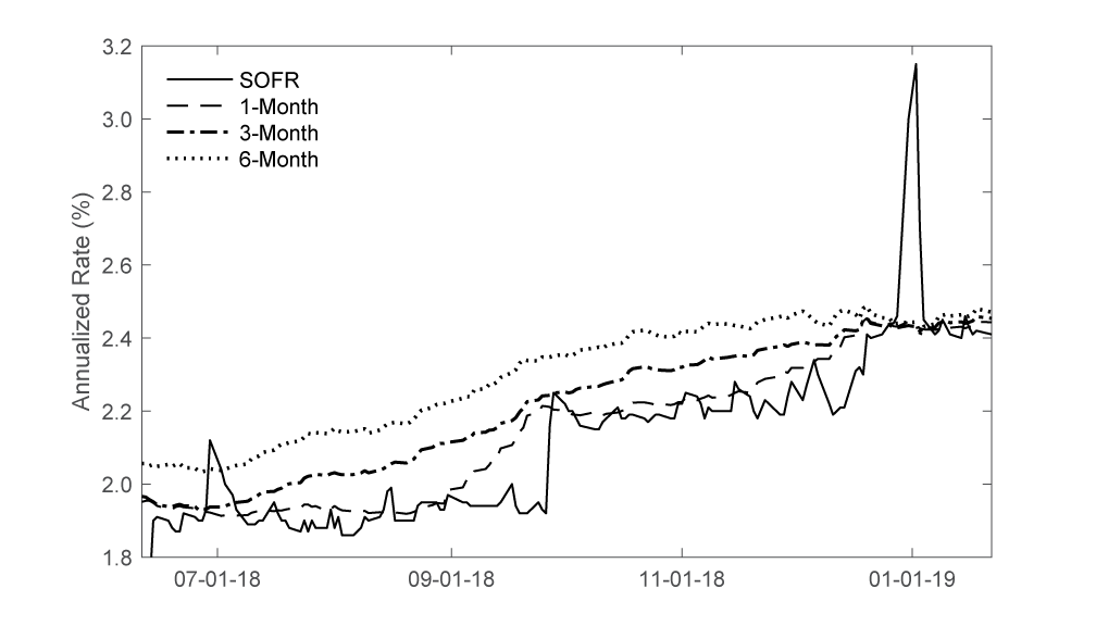 Figure 3. Forward-looking SOFR term rates over time. See accessible link for data description.