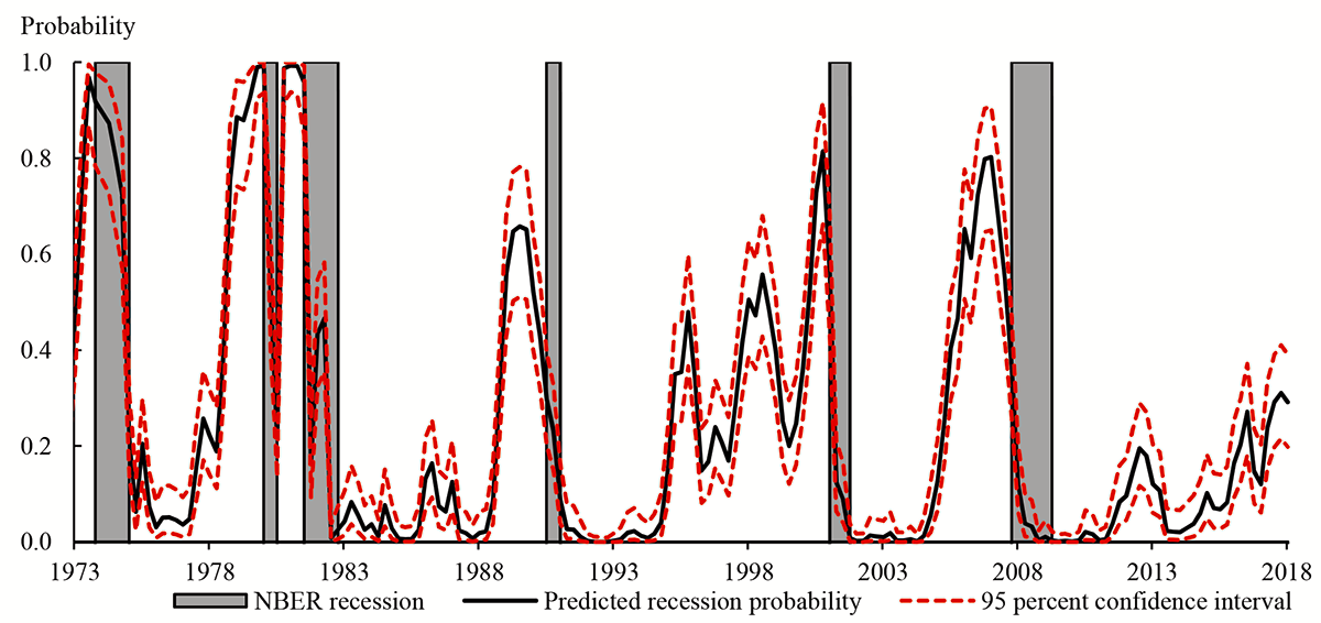 Figure 3. Predicted Recession Probability from a Probit Regression Using the Term Spread as the Explanatory Variable. See accessible link for data description.