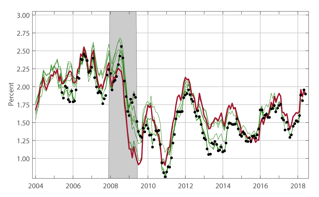 Figure 3a. PCE price inflation in real time. See accessible link for data description.