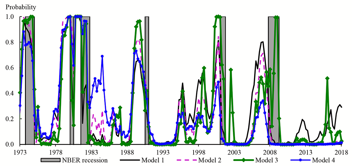 Figure 4. Predicted Recession Probability from Alternative Probit Regressions. See accessible link for data description.