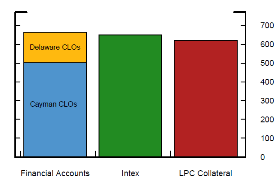 Figure 3. Collateralized Loan Obligation Holdings of Leveraged Loans in 2019:Q2. See accessible link for data description.