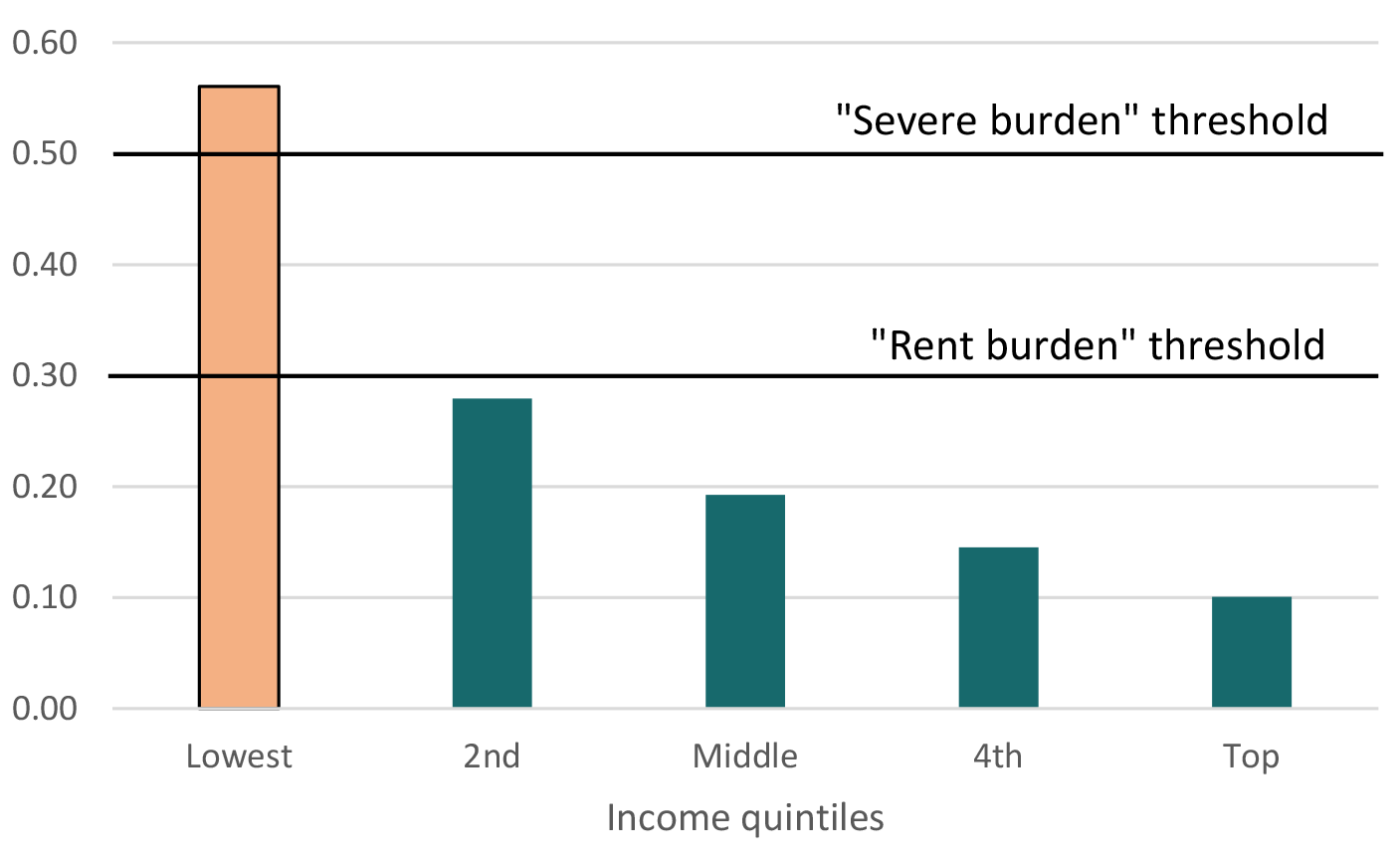 Figure 1. Lowest-income families face severe rent burdens. See accessible link for data description.