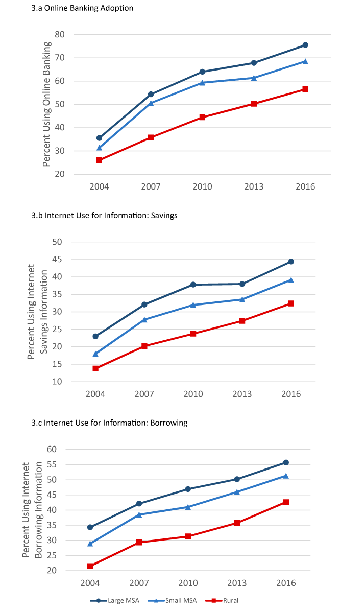Figure 3. Increasing Use of the Internet for Banking.