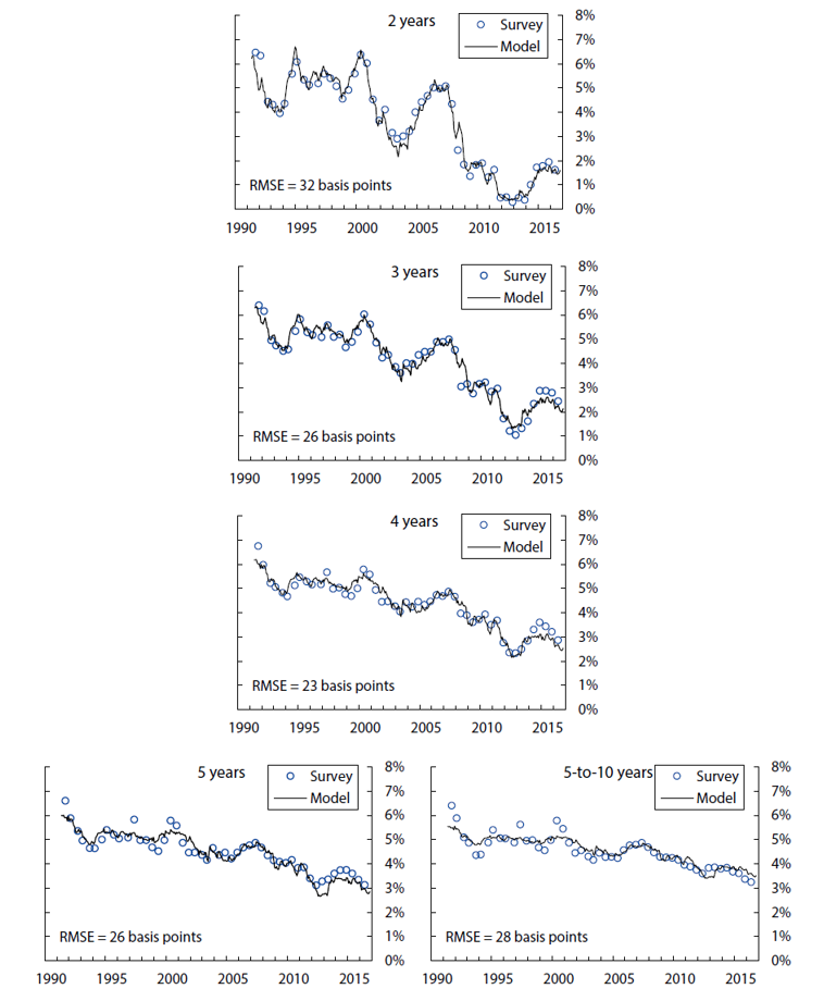 The Fed - A Shadow Rate Model of Intermediate-Term Policy Rate ...