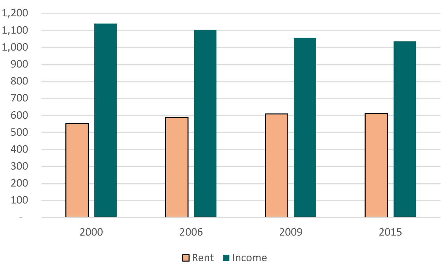 Figure 2. Rent burdens for low-income families have risen over time. See accisible link for data description.