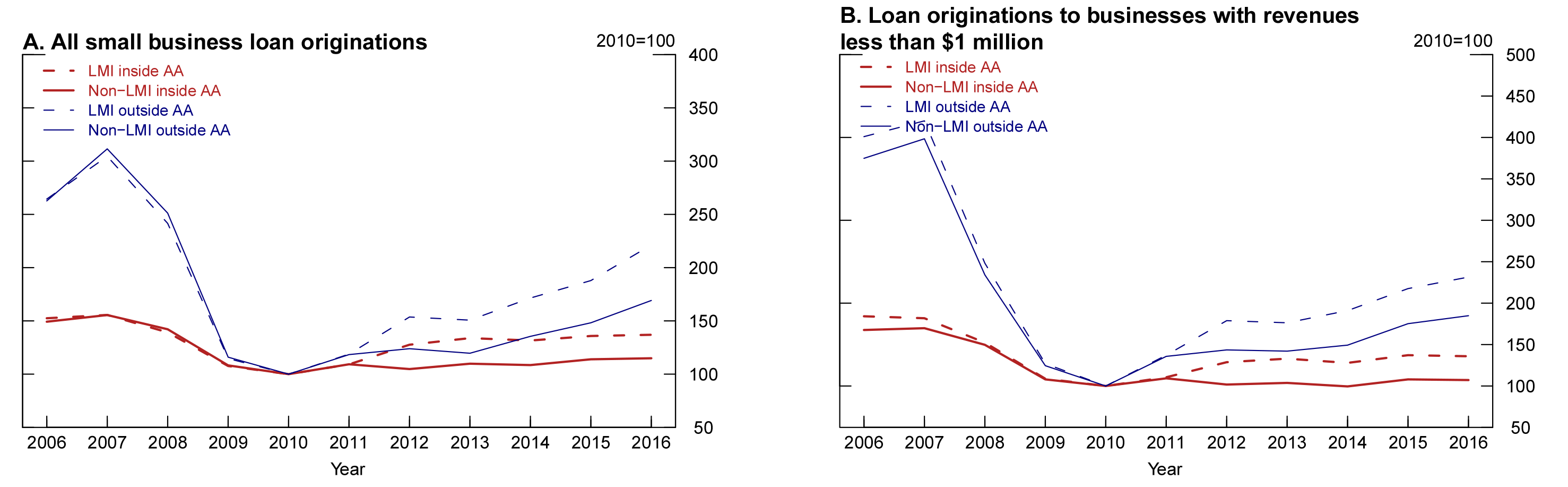 Figure 2. Small business loan originations by neighborhood income and assessment area status. See accessible link for data description.