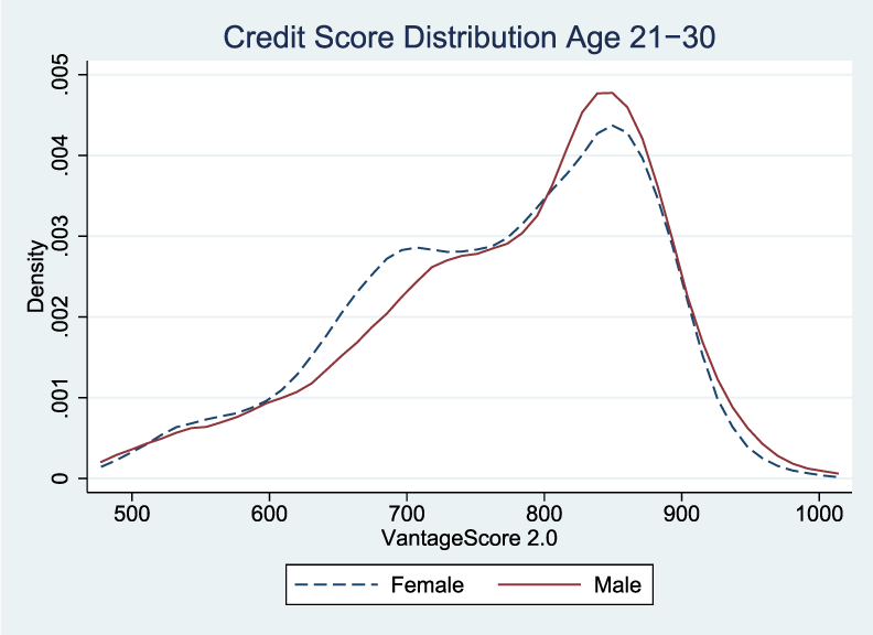Figure 1a. Kernel Density Function of Credit Score Distributions by Gender and Age. See accessible link for data description.