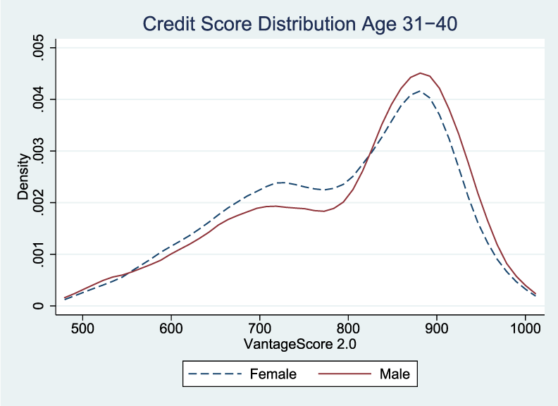 Figure 1b. Kernel Density Function of Credit Score Distributions by Gender and Age. See accessible link for data description.