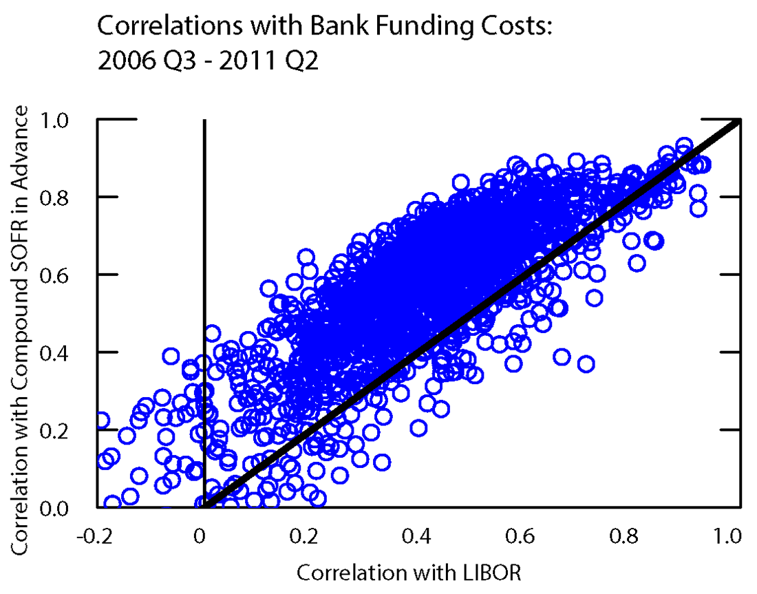 Figure 3. Correlations with Bank Funding Costs: 2006 Q3 - 2011 Q2. See accessible link for data.
