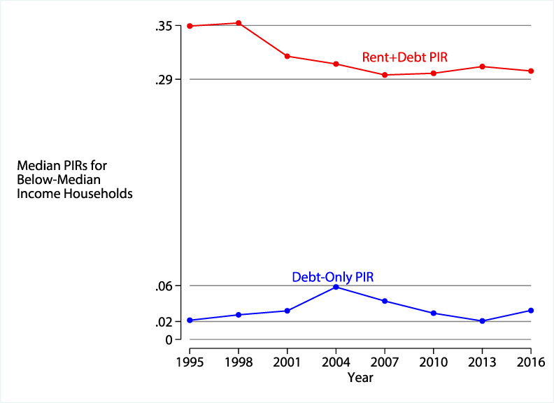 Figure 4. Rent-inclusive PIRs are significantly higher than debt-only PIRs for families with incomes below the median level. See accessible link for data description.