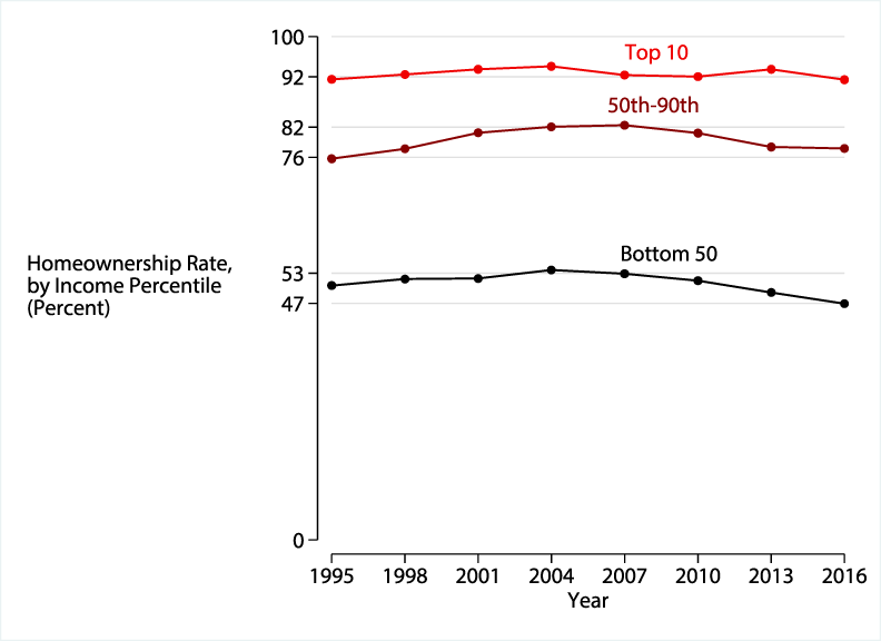 Figure 5. The homeownership rate for lower-income households has declined markedly since the financial crisis. See accessible link for data description.