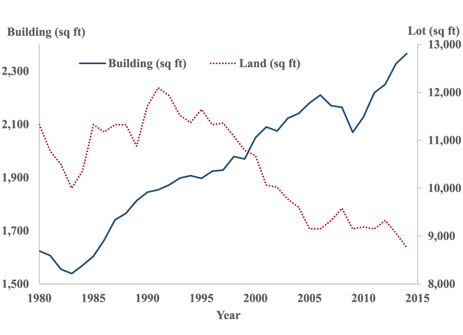 Figure 2. A Plot of Land and Building Sizes (National Median). See accessible link for data description.
