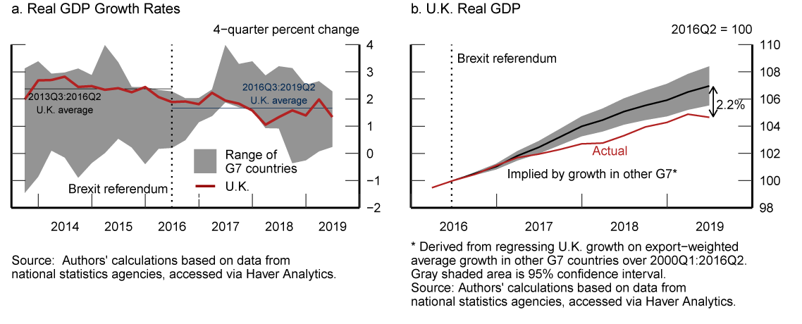 Figure 2. U.K. Real GDP Compared to Other G7. See accessible link for data.