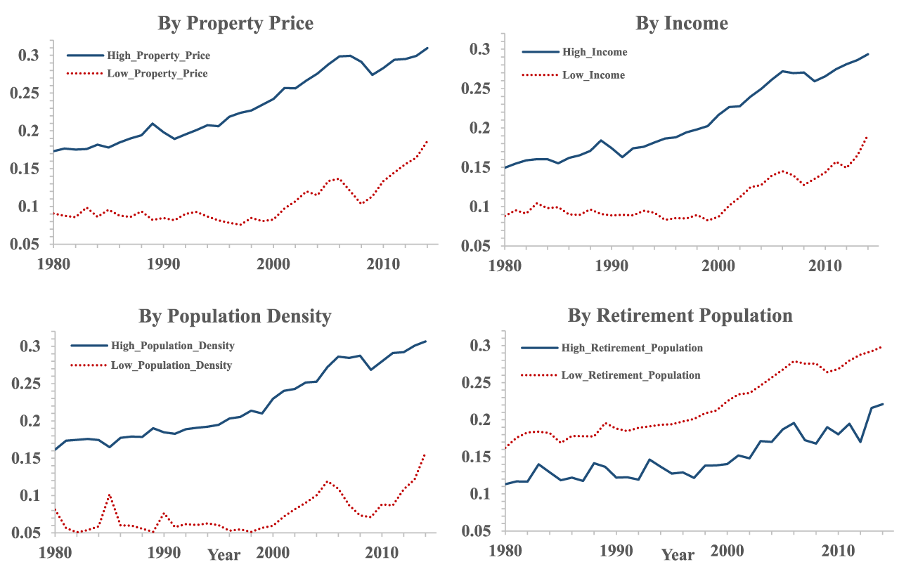 Figure 4. Building-to-Lot-Size Ratios in Counties with High or Low Property Price, Income, Population Density, and Retirement Population. See accessible link for data description.