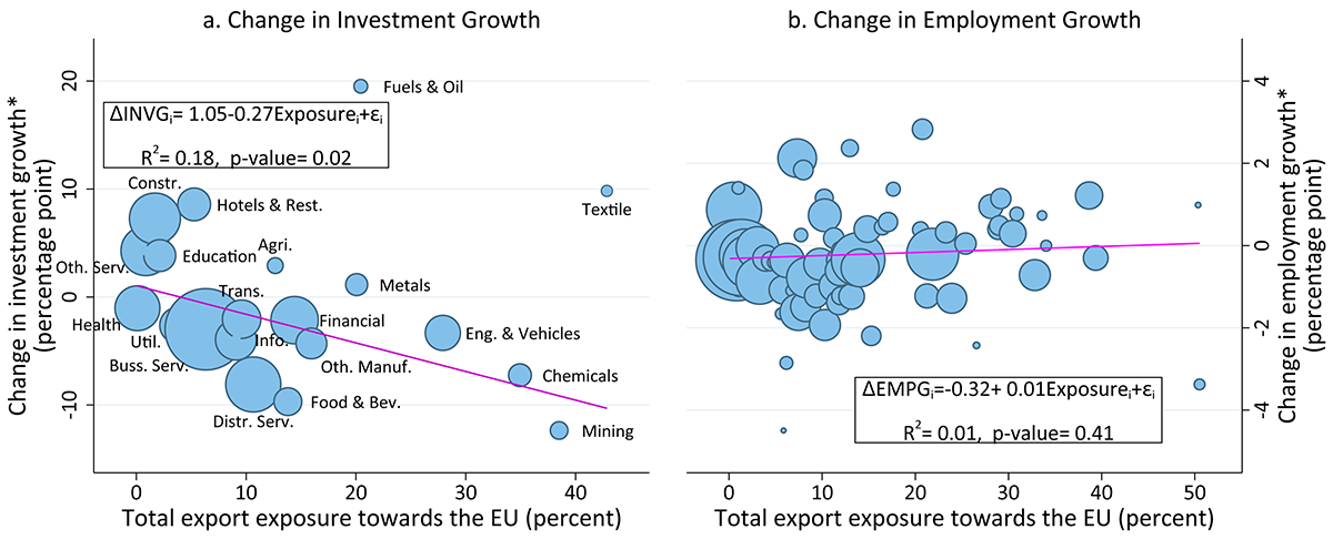 Figure 8. Changes in U.K. Investment and Employment Growths and EU Exposure through Exports. See accessible link for data.