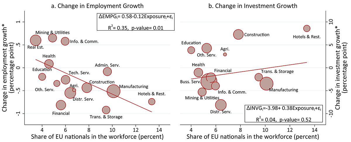 Figure 9. Changes in U.K. Employment and Investment Growths and EU Exposure through Workforce. See accessible link for data.
