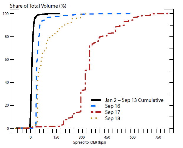 Figure 2: Distribution of SOFR Volumes. See accessible link for description.